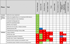 Example Raci Chart For Lean Agile Roles