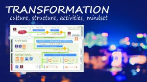 Transformation requires shifting culture, organizational structure, activities and mindset. The Lean-Agile Framework provides a visual layout of the required components